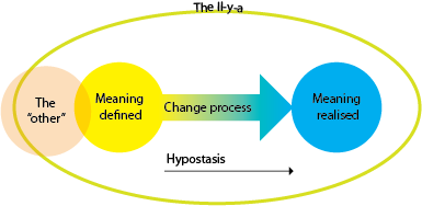 Levinas model of meaning