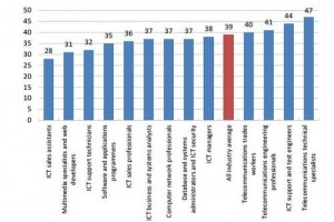 ICT_Industry_age_by_role