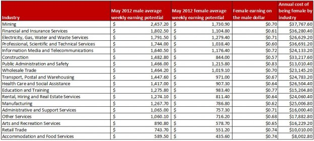 Australian-Female-earning-on-the-male-dollar1-624x280
