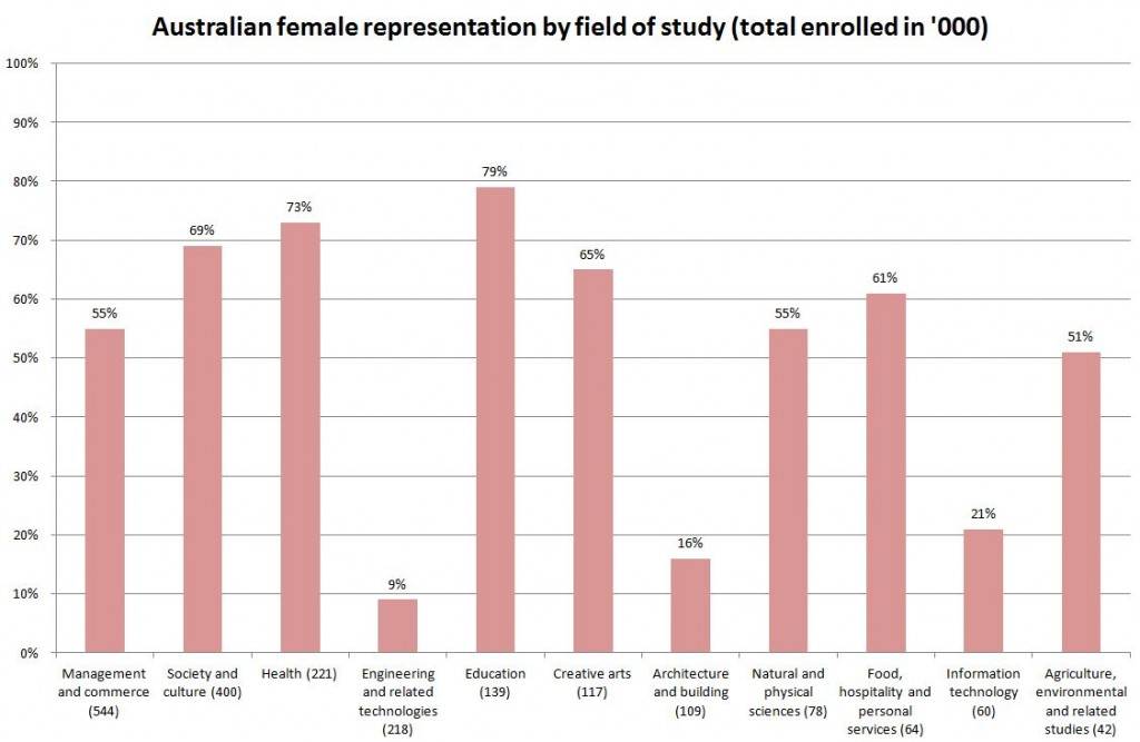 Female representation in Australian field of study
