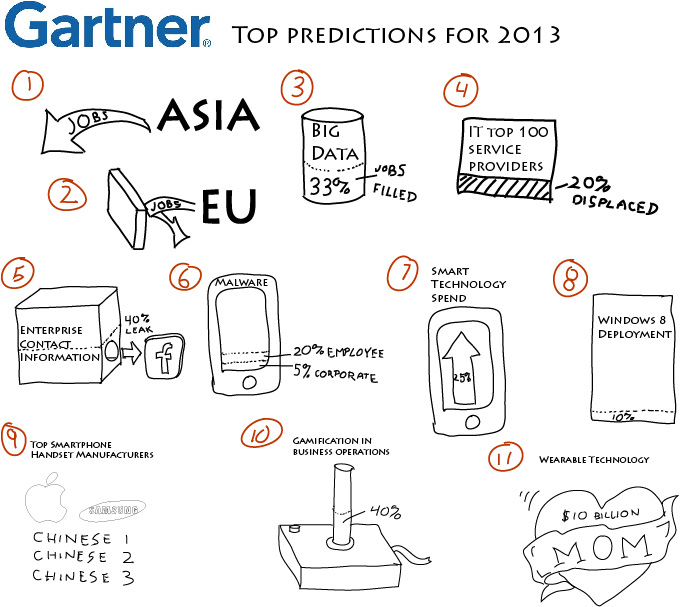 Gartner predictions 2013