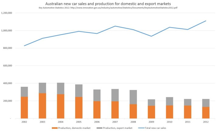 Australian new car sales and production for domestic and export market