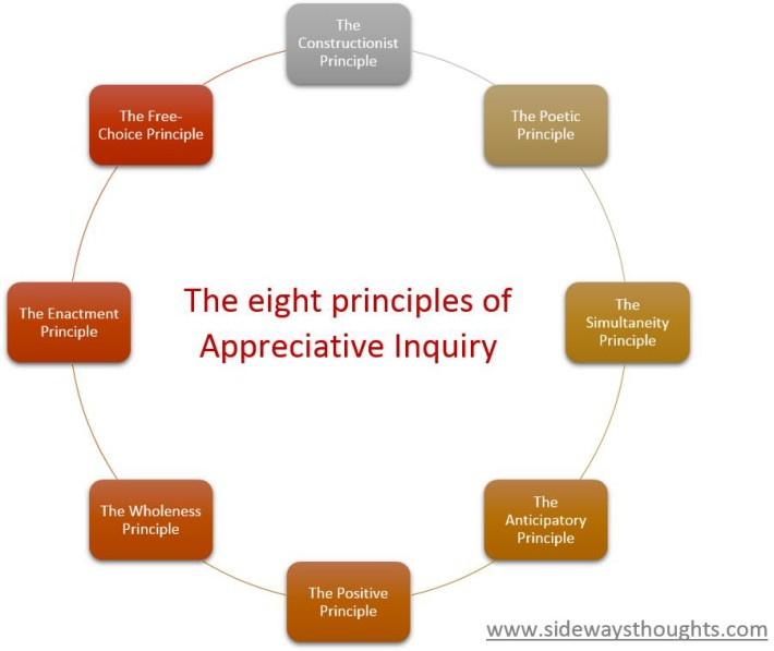 8 principles of appreciative inquiry