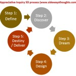 Appreciative Inquiry 5D process