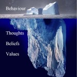 Behaviour iceberg