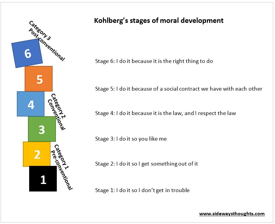 moral development 2 4 years