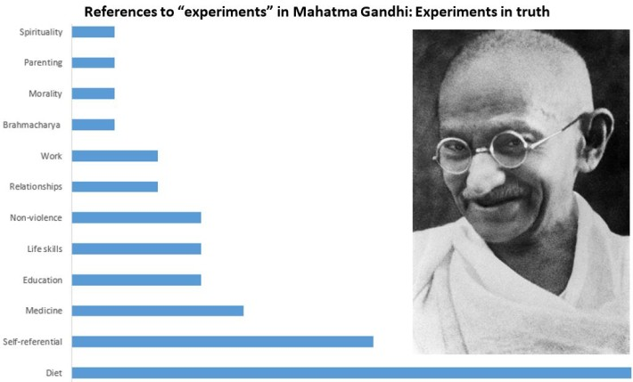 Gandhi references to experiments