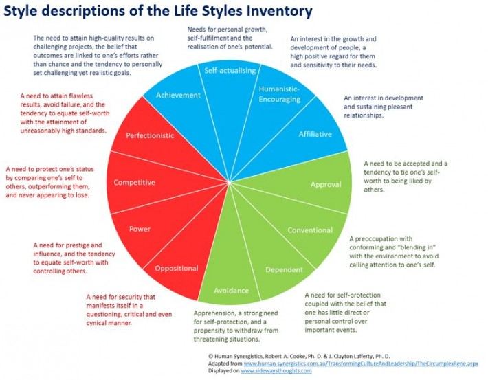 Style descriptions of the Life Styles Inventory