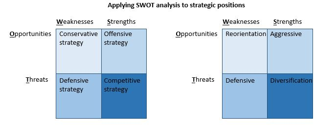 weaknesses 7s framework Get access to analysis mckinsey 7 s framework essays only from anti essays listed results 1 mckinsey 7s framework, swot analysis, scenario planning.