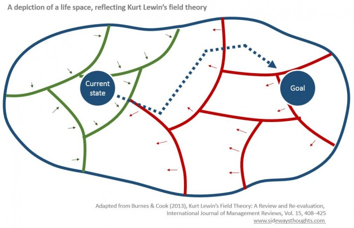 A way to map a path to your goals using kurt lewins field theory kurt lewin life space ccuart Choice Image