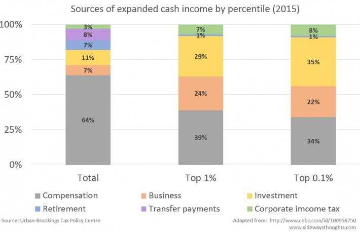 Sources of expanded cash income by percentile