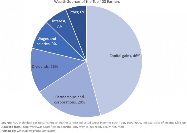 Wealth Sources of the Top 400 Earners