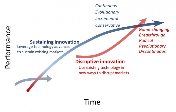InnovationImpact