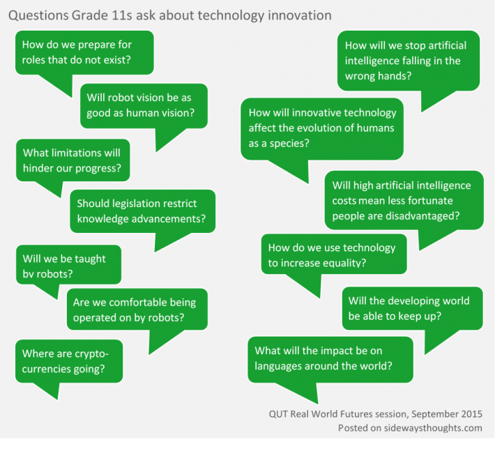 Questions 11 Graders ask about innonvation
