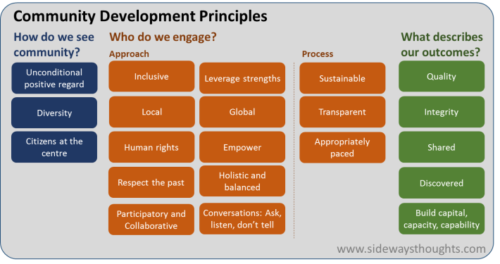 Community-Development-Principles