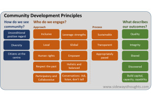 Community-Development-Principles-thm